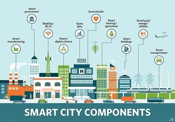 Sistem Informasi Kota Cerdas